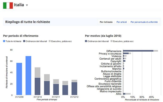 Transparency Report per l'Italia